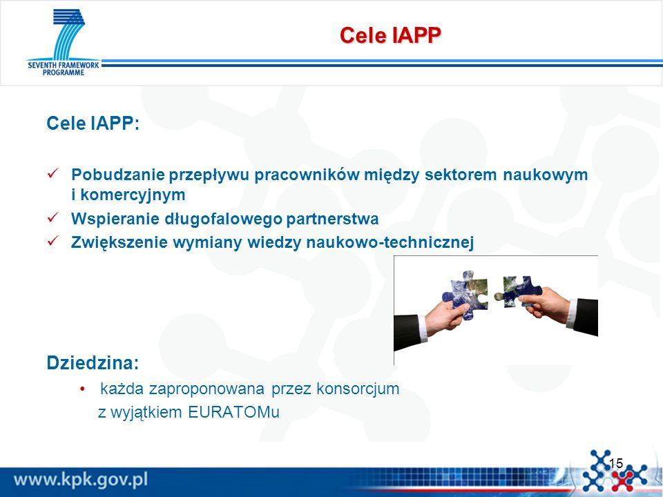 15 Cele IAPP Cele IAPP: Pobudzanie przepływu pracowników między sektorem naukowym i komercyjnym Wspieranie długofalowego partnerstwa Zwiększenie wymia