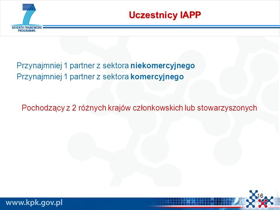16 Uczestnicy IAPP Przynajmniej 1 partner z sektora niekomercyjnego Przynajmniej 1 partner z sektora komercyjnego Pochodzący z 2 różnych krajów członk