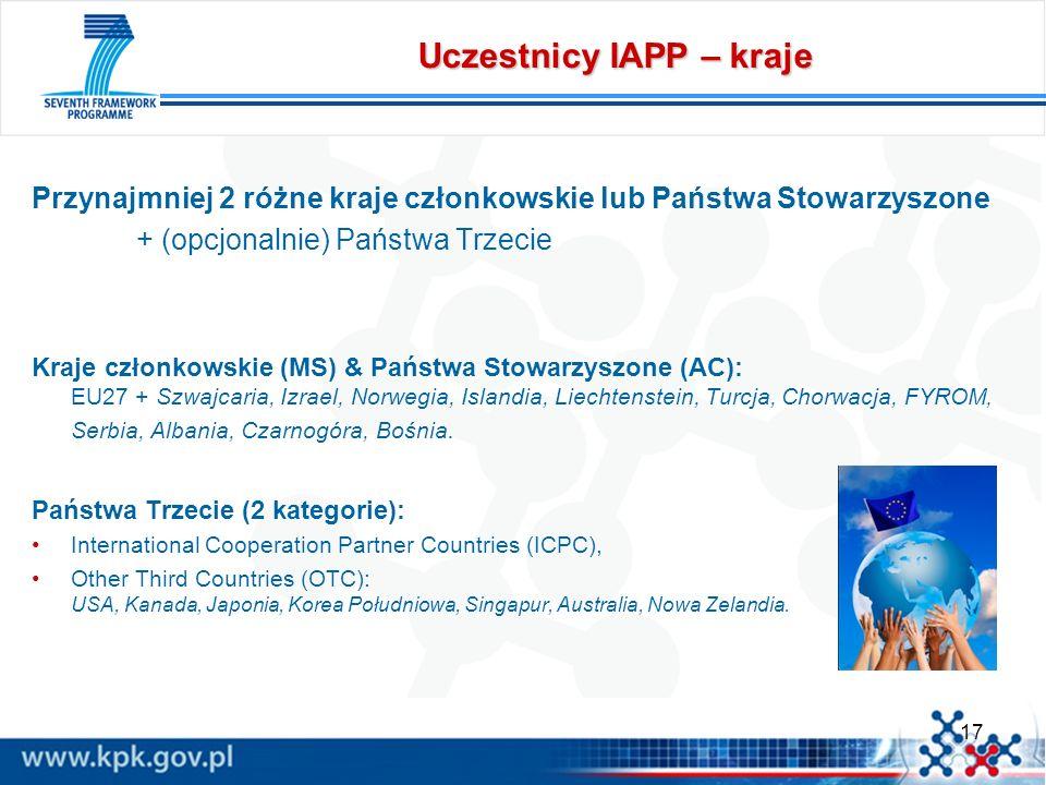 17 Uczestnicy IAPP – kraje Przynajmniej 2 różne kraje członkowskie lub Państwa Stowarzyszone + (opcjonalnie) Państwa Trzecie Kraje członkowskie (MS) &