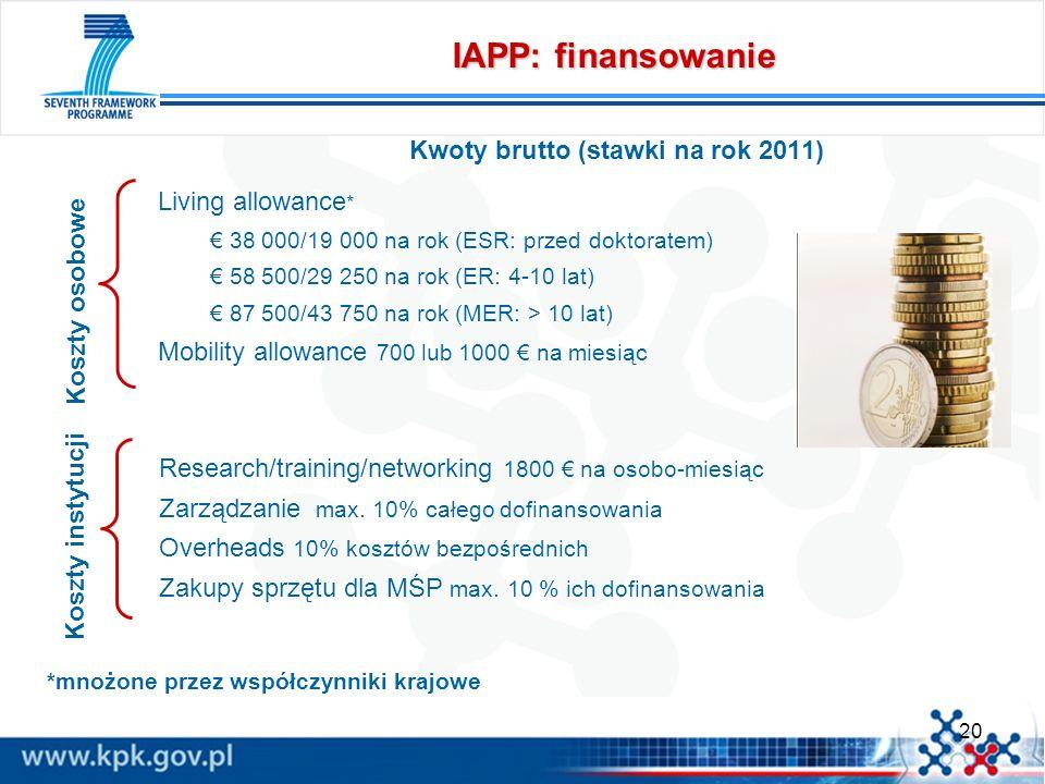 20 IAPP: finansowanie Kwoty brutto (stawki na rok 2011) Living allowance * 38 000/19 000 na rok (ESR: przed doktoratem) 58 500/29 250 na rok (ER: 4-10