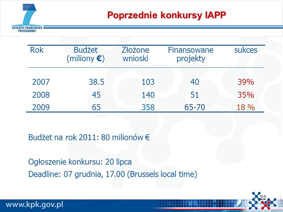 22 Poprzednie konkursy IAPP 35% 18 % 51 65-70 140 358 45 65 2008 2009 39%4010338.52007 sukcesFinansowane projekty Złożone wnioski Budżet (miliony ) Ro