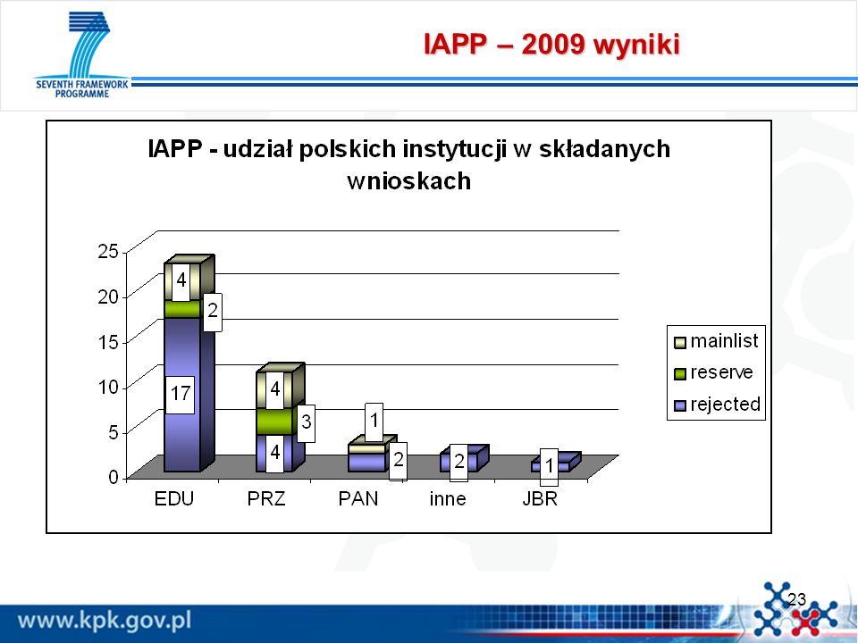 23 IAPP – 2009 wyniki
