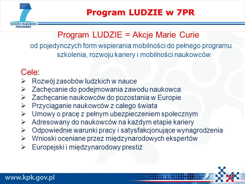 Program LUDZIE w 7PR Program LUDZIE = Akcje Marie Curie od pojedynczych form wspierania mobilności do pełnego programu szkolenia, rozwoju kariery i mo