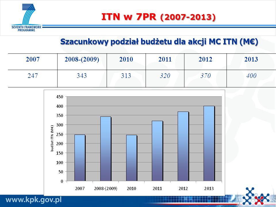 20072008-(2009)2010201120122013 247343313320370400 Szacunkowy podział budżetu dla akcji MC ITN (M) ITN w 7PR (2007-2013)