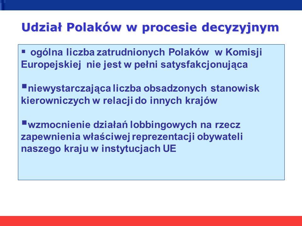 Udział Polaków w procesie decyzyjnym ogólna liczba zatrudnionych Polaków w Komisji Europejskiej nie jest w pełni satysfakcjonująca niewystarczająca liczba obsadzonych stanowisk kierowniczych w relacji do innych krajów wzmocnienie działań lobbingowych na rzecz zapewnienia właściwej reprezentacji obywateli naszego kraju w instytucjach UE