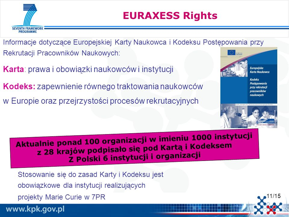 11/15 EURAXESS Rights Informacje dotyczące Europejskiej Karty Naukowca i Kodeksu Postępowania przy Rekrutacji Pracowników Naukowych: Karta: prawa i obowiązki naukowców i instytucji Kodeks: zapewnienie równego traktowania naukowców w Europie oraz przejrzystości procesów rekrutacyjnych Aktualnie ponad 100 organizacji w imieniu 1000 instytucji z 28 krajów podpisało się pod Kartą i Kodeksem Z Polski 6 instytucji i organizacji Stosowanie się do zasad Karty i Kodeksu jest obowiązkowe dla instytucji realizujących projekty Marie Curie w 7PR