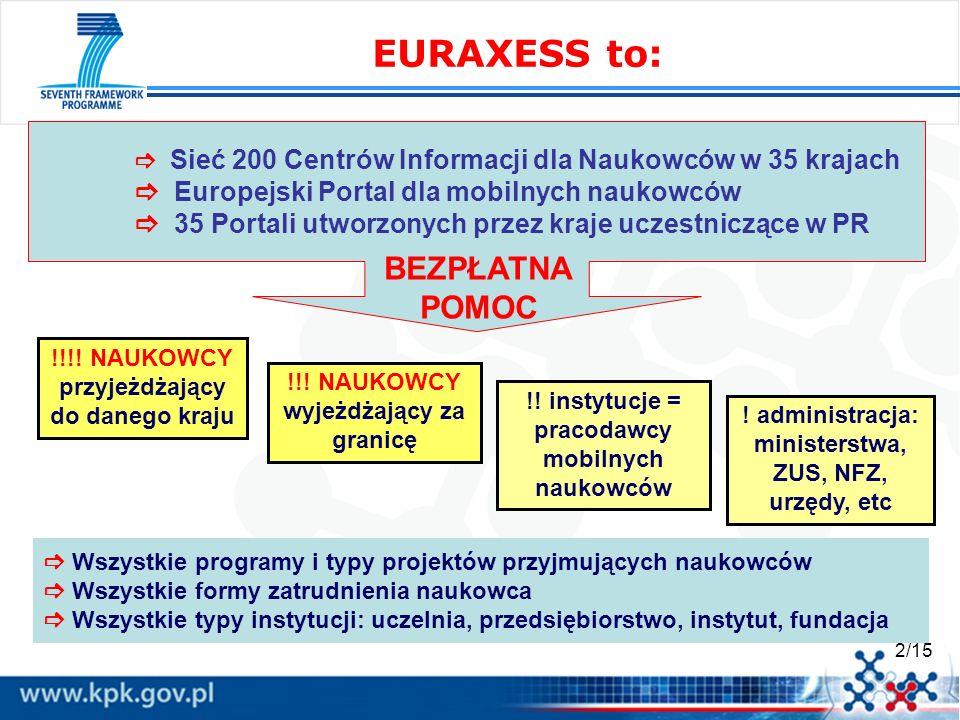2/15 EURAXESS to: !!! NAUKOWCY wyjeżdżający za granicę !!!! NAUKOWCY przyjeżdżający do danego kraju !! instytucje = pracodawcy mobilnych naukowców ! a