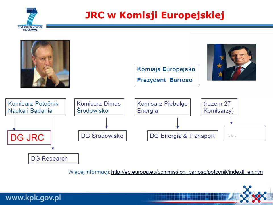 JRC w Komisji Europejskiej Komisja Europejska Prezydent Barroso Komisarz Potočnik Nauka i Badania Komisarz Dimas Środowisko Komisarz Piebalgs Energia (razem 27 Komisarzy) DG JRC DG ŚrodowiskoDG Energia & Transport … DG Research Więcej informacji: http://ec.europa.eu/commission_barroso/potocnik/indexfl_en.htm