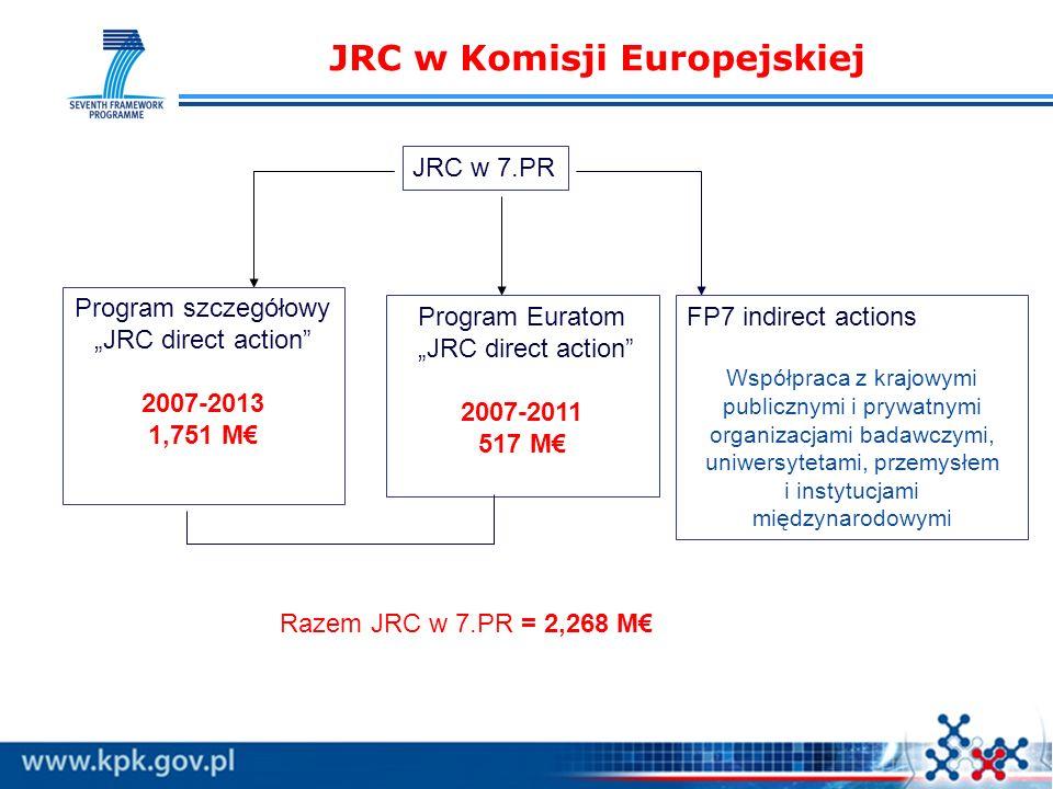 JRC w Komisji Europejskiej JRC w 7.PR FP7 indirect actions Współpraca z krajowymi publicznymi i prywatnymi organizacjami badawczymi, uniwersytetami, przemysłem i instytucjami międzynarodowymi Program Euratom JRC direct action 2007-2011 517 M Program szczegółowy JRC direct action 2007-2013 1,751 M Razem JRC w 7.PR = 2,268 M