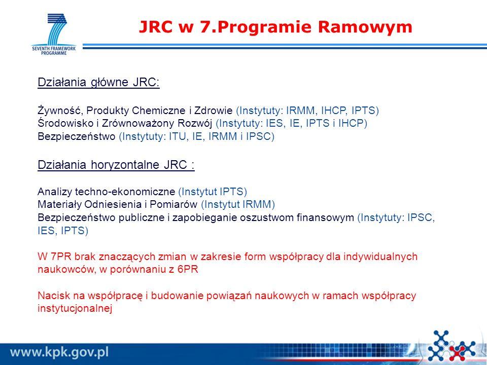 JRC w 7.Programie Ramowym Działania główne JRC: Żywność, Produkty Chemiczne i Zdrowie (Instytuty: IRMM, IHCP, IPTS) Środowisko i Zrównoważony Rozwój (Instytuty: IES, IE, IPTS i IHCP) Bezpieczeństwo (Instytuty: ITU, IE, IRMM i IPSC) Działania horyzontalne JRC : Analizy techno-ekonomiczne (Instytut IPTS) Materiały Odniesienia i Pomiarów (Instytut IRMM) Bezpieczeństwo publiczne i zapobieganie oszustwom finansowym (Instytuty: IPSC, IES, IPTS) W 7PR brak znaczących zmian w zakresie form współpracy dla indywidualnych naukowców, w porównaniu z 6PR Nacisk na współpracę i budowanie powiązań naukowych w ramach współpracy instytucjonalnej