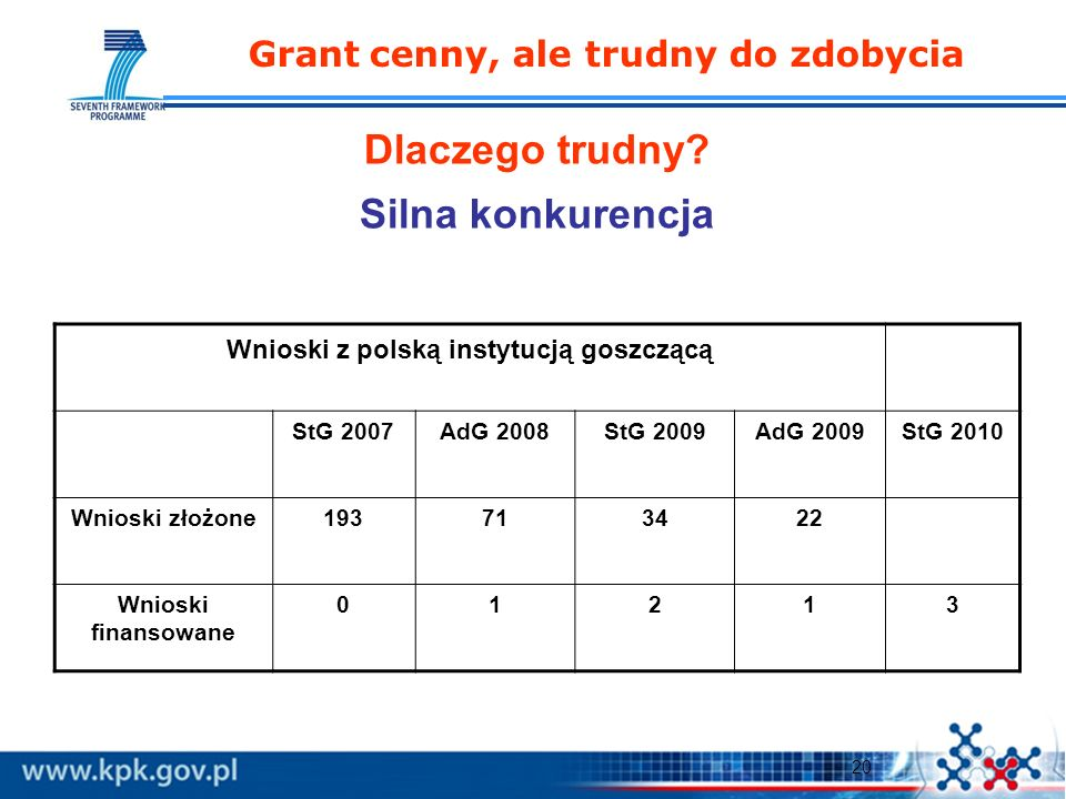 20 Grant cenny, ale trudny do zdobycia Wnioski z polską instytucją goszczącą StG 2007AdG 2008StG 2009AdG 2009StG 2010 Wnioski złożone193713422 Wnioski