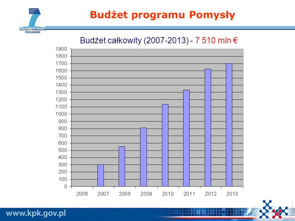 3 Budżet programu Pomysły Budżet całkowity (2007-2013) - 7 510 mln