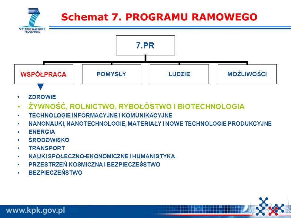Schemat 7. PROGRAMU RAMOWEGO 7.PR WSPÓŁPRACAPOMYSŁYLUDZIEMOŻLIWOŚCI ZDROWIE ŻYWNOŚĆ, ROLNICTWO, RYBOŁÓSTWO I BIOTECHNOLOGIA TECHNOLOGIE INFORMACYJNE I