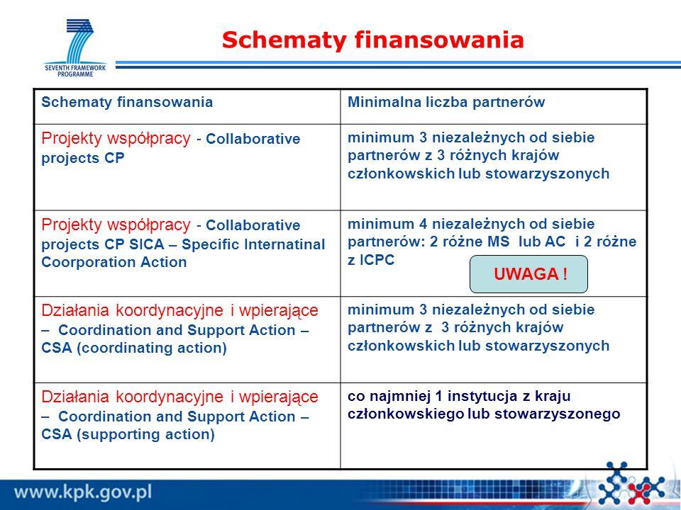 Schematy finansowania Minimalna liczba partnerów Projekty współpracy - Collaborative projects CP minimum 3 niezależnych od siebie partnerów z 3 różnyc
