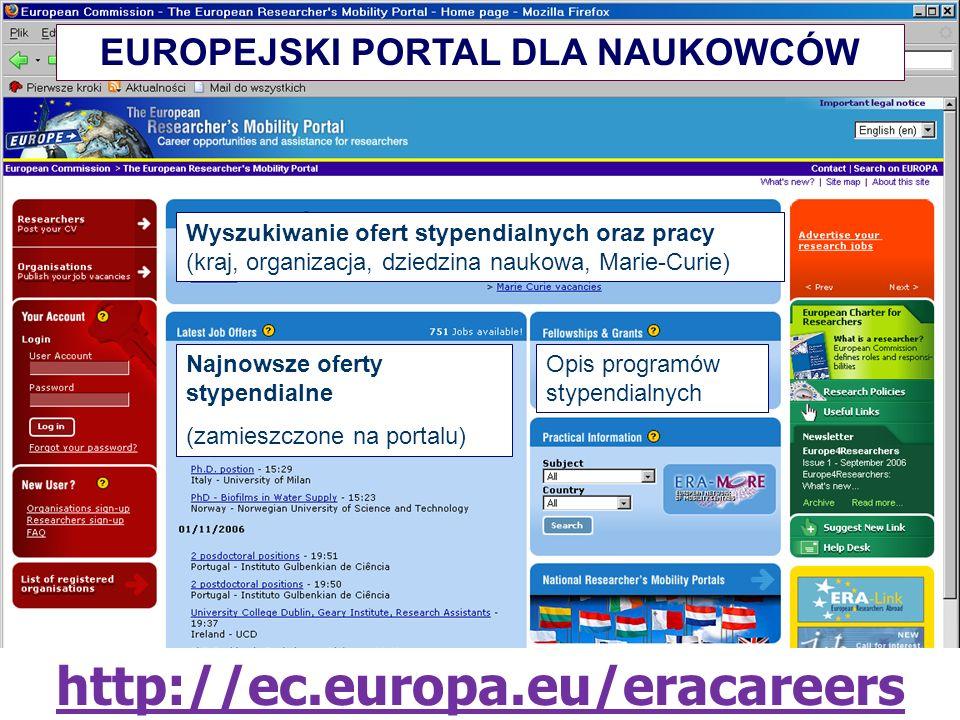 http://ec.europa.eu/eracareers Wyszukiwanie ofert stypendialnych oraz pracy (kraj, organizacja, dziedzina naukowa, Marie-Curie) Najnowsze oferty stypendialne (zamieszczone na portalu) Opis programów stypendialnych EUROPEJSKI PORTAL DLA NAUKOWCÓW