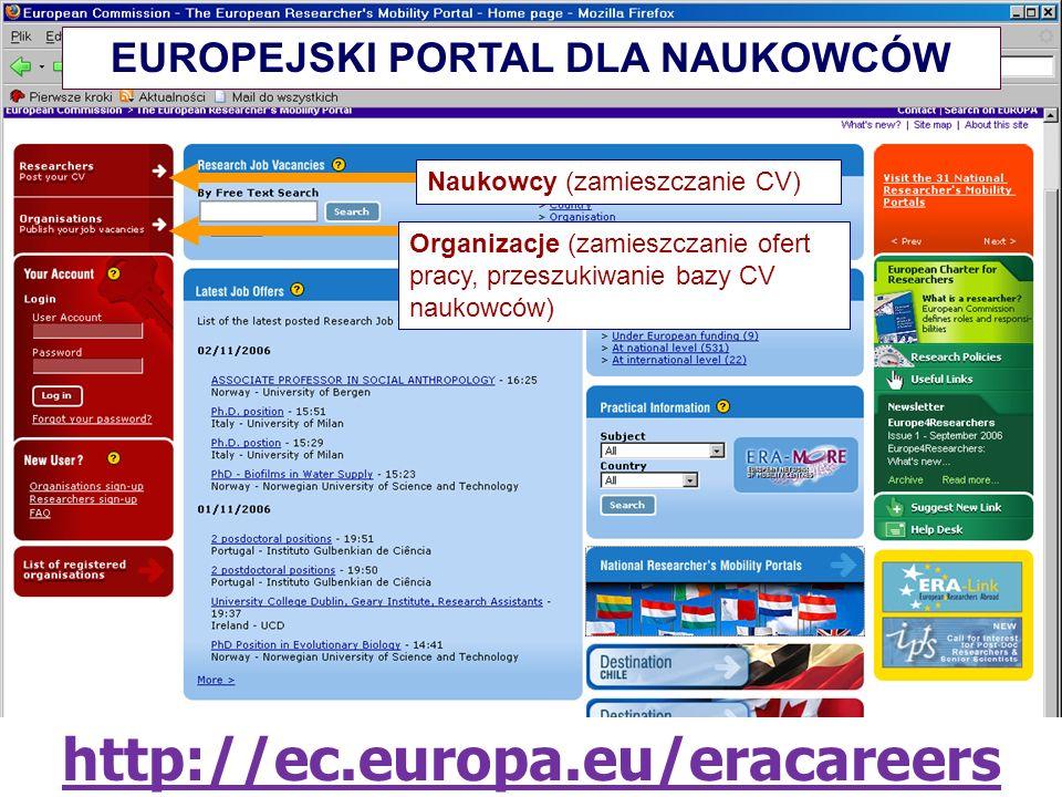 http://ec.europa.eu/eracareers Naukowcy (zamieszczanie CV) Organizacje (zamieszczanie ofert pracy, przeszukiwanie bazy CV naukowców) EUROPEJSKI PORTAL DLA NAUKOWCÓW