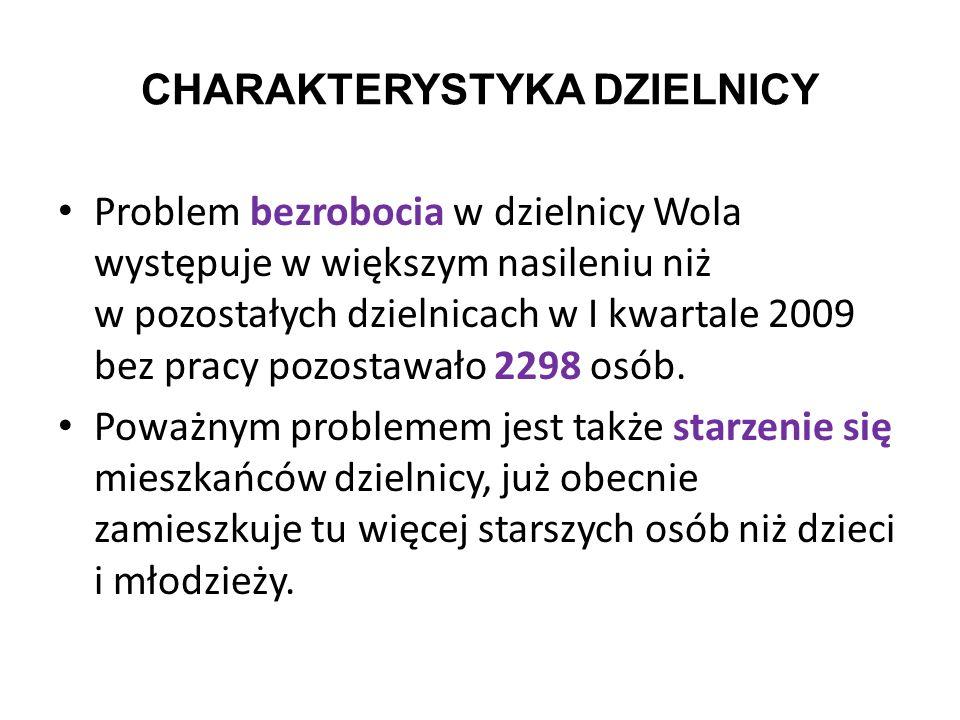 Problem bezrobocia w dzielnicy Wola występuje w większym nasileniu niż w pozostałych dzielnicach w I kwartale 2009 bez pracy pozostawało 2298 osób. Po