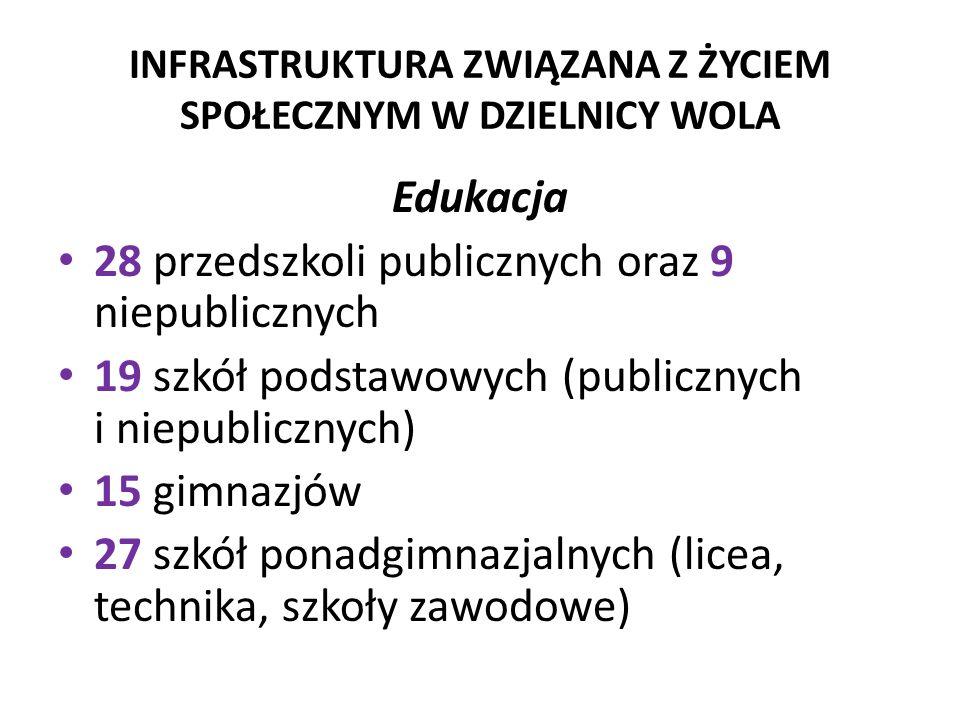 INFRASTRUKTURA ZWIĄZANA Z ŻYCIEM SPOŁECZNYM W DZIELNICY WOLA Edukacja 28 przedszkoli publicznych oraz 9 niepublicznych 19 szkół podstawowych (publiczn