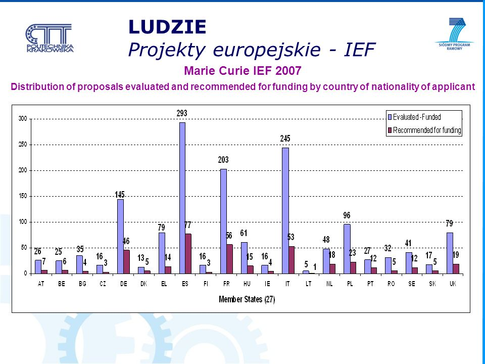 Marie Curie IEF 2007 Distribution of proposals evaluated and recommended for funding by country of nationality of applicant LUDZIE Projekty europejskie - IEF