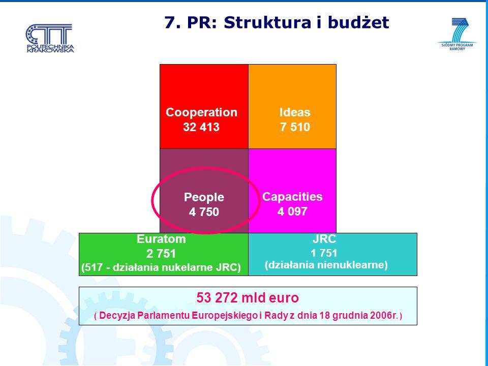 Cooperation 32 413 Ideas 7 510 People 4 750 Capacities 4 097 Euratom 2 751 (517 - działania nukelarne JRC) JRC 1 751 (działania nienuklearne) 53 272 m