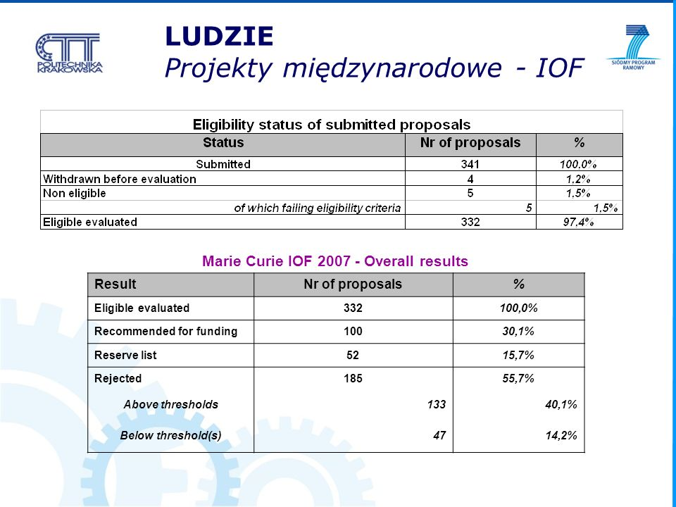 Marie Curie IOF 2007 - Overall results ResultNr of proposals% Eligible evaluated332100,0% Recommended for funding10030,1% Reserve list5215,7% Rejected18555,7% Above thresholds13340,1% Below threshold(s)4714,2% LUDZIE Projekty międzynarodowe - IOF