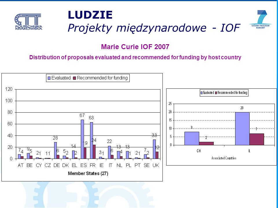 LUDZIE Projekty międzynarodowe - IOF Marie Curie IOF 2007 Distribution of proposals evaluated and recommended for funding by host country