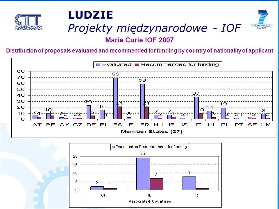 Marie Curie IOF 2007 Distribution of proposals evaluated and recommended for funding by country of nationality of applicant LUDZIE Projekty międzynarodowe - IOF