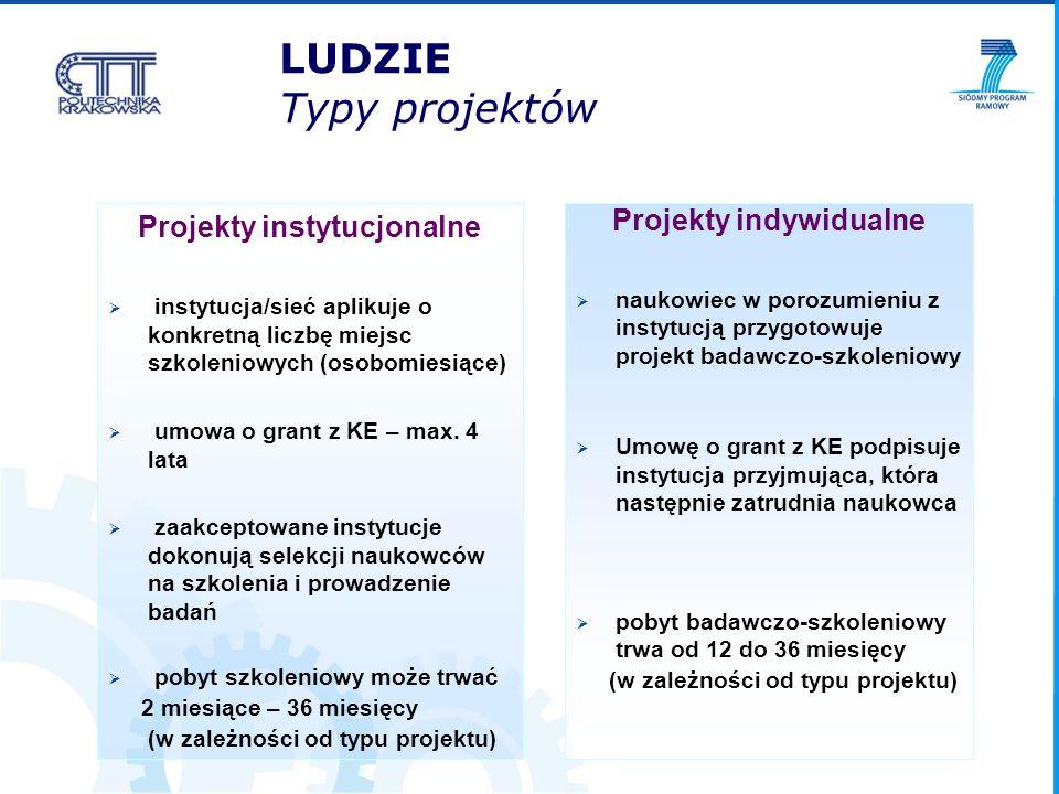 LUDZIE Typy projektów Projekty instytucjonalne instytucja/sieć aplikuje o konkretną liczbę miejsc szkoleniowych (osobomiesiące) umowa o grant z KE – m