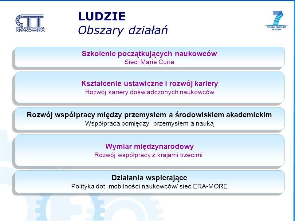 LUDZIE Obszary działań Szkolenie początkujących naukowców Sieci Marie Curie Szkolenie początkujących naukowców Sieci Marie Curie Kształcenie ustawiczn