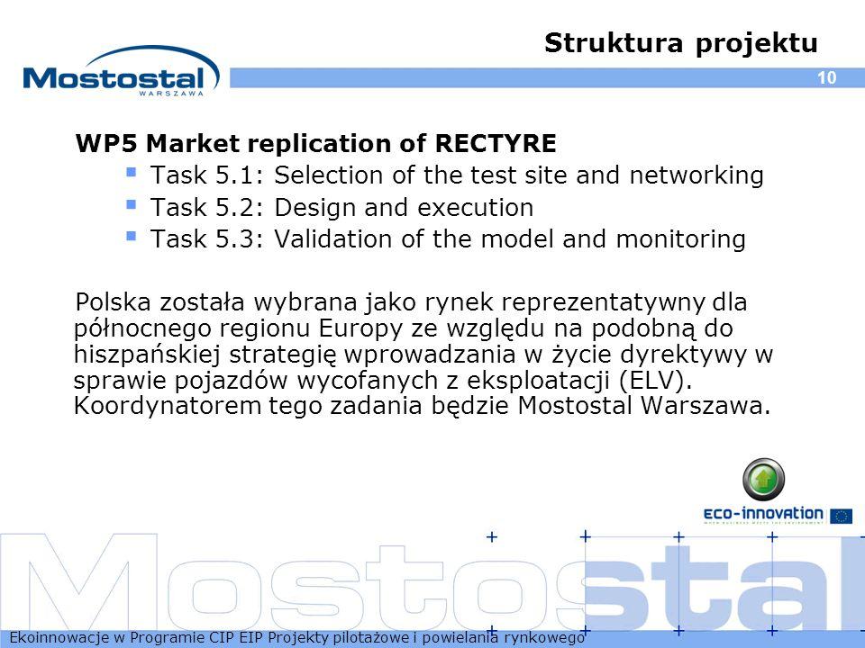 Ekoinnowacje w Programie CIP EIP Projekty pilotażowe i powielania rynkowego 10 Struktura projektu WP5 Market replication of RECTYRE Task 5.1: Selectio