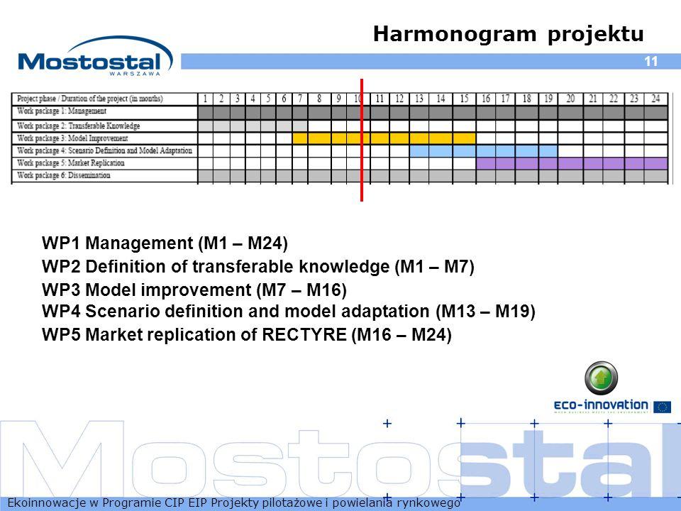 Ekoinnowacje w Programie CIP EIP Projekty pilotażowe i powielania rynkowego 11 Harmonogram projektu WP1 Management (M1 – M24) WP2 Definition of transf