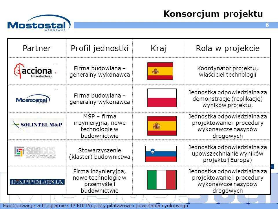 Ekoinnowacje w Programie CIP EIP Projekty pilotażowe i powielania rynkowego 6 Konsorcjum projektu PartnerProfil jednostkiKrajRola w projekcie Firma bu