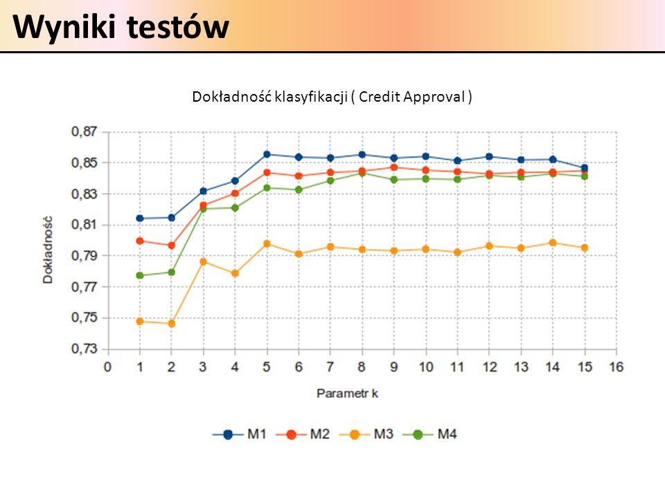 Wyniki testów Dokładność klasyfikacji ( Credit Approval )