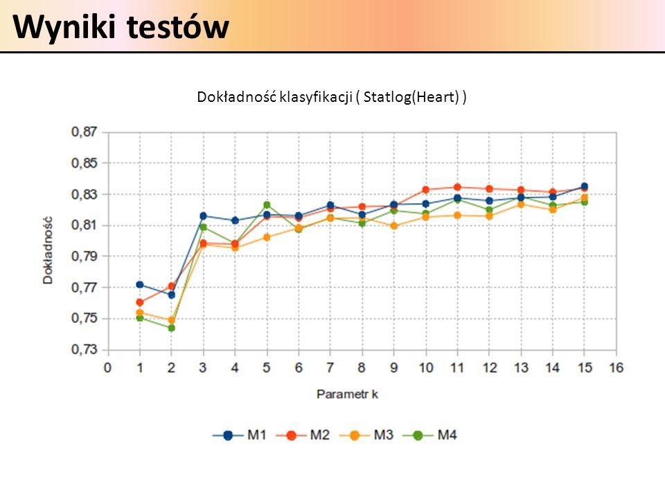 Wyniki testów Dokładność klasyfikacji ( Statlog(Heart) )