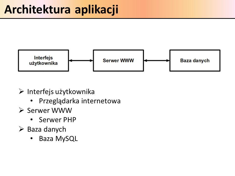 Architektura aplikacji Interfejs użytkownika Przeglądarka internetowa Serwer WWW Serwer PHP Baza danych Baza MySQL