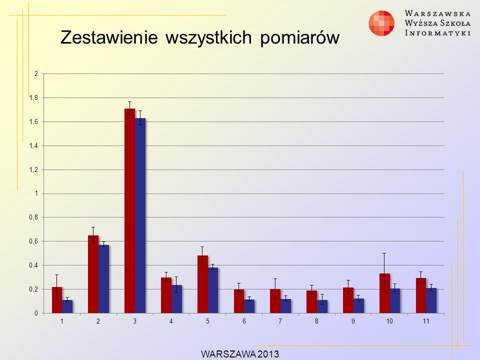 Zestawienie wszystkich pomiarów WARSZAWA 2013