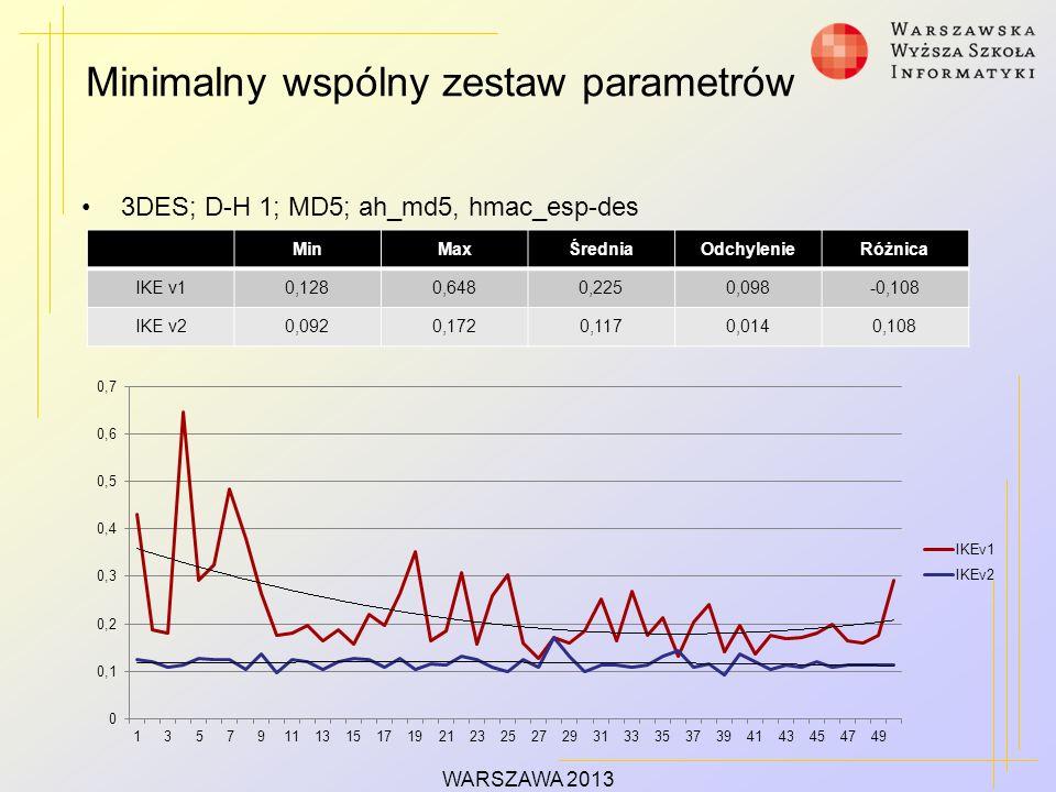 Minimalny wspólny zestaw parametrów WARSZAWA 2013 3DES; D-H 1; MD5; ah_md5, hmac_esp-des MinMaxŚredniaOdchylenieRóżnica IKE v10,1280,6480,2250,098-0,108 IKE v20,0920,1720,1170,0140,108