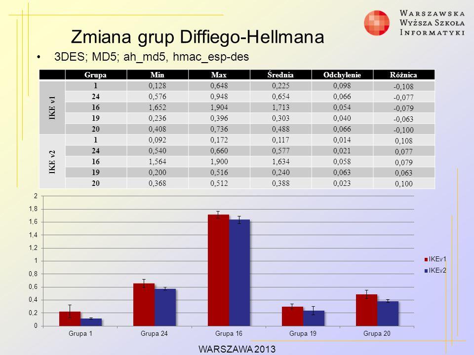 Zmiana grup Diffiego-Hellmana WARSZAWA 2013 3DES; MD5; ah_md5, hmac_esp-des GrupaMinMaxŚredniaOdchylenieRóżnica IKE v1 10,1280,6480,2250,098 -0,108 24