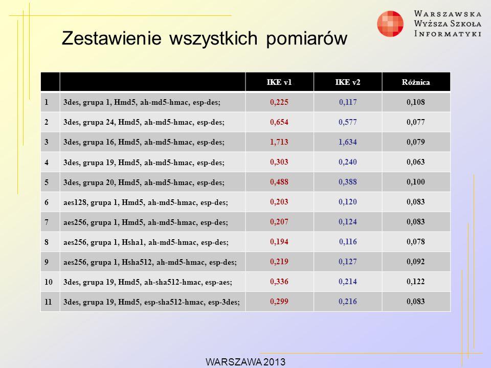 Zestawienie wszystkich pomiarów WARSZAWA 2013 IKE v1IKE v2Różnica 13des, grupa 1, Hmd5, ah-md5-hmac, esp-des; 0,2250,1170,108 23des, grupa 24, Hmd5, ah-md5-hmac, esp-des; 0,6540,5770,077 33des, grupa 16, Hmd5, ah-md5-hmac, esp-des; 1,7131,6340,079 43des, grupa 19, Hmd5, ah-md5-hmac, esp-des; 0,3030,2400,063 53des, grupa 20, Hmd5, ah-md5-hmac, esp-des; 0,4880,3880,100 6aes128, grupa 1, Hmd5, ah-md5-hmac, esp-des; 0,2030,1200,083 7aes256, grupa 1, Hmd5, ah-md5-hmac, esp-des; 0,2070,1240,083 8aes256, grupa 1, Hsha1, ah-md5-hmac, esp-des; 0,1940,1160,078 9aes256, grupa 1, Hsha512, ah-md5-hmac, esp-des; 0,2190,1270,092 103des, grupa 19, Hmd5, ah-sha512-hmac, esp-aes; 0,3360,2140,122 113des, grupa 19, Hmd5, esp-sha512-hmac, esp-3des; 0,2990,2160,083