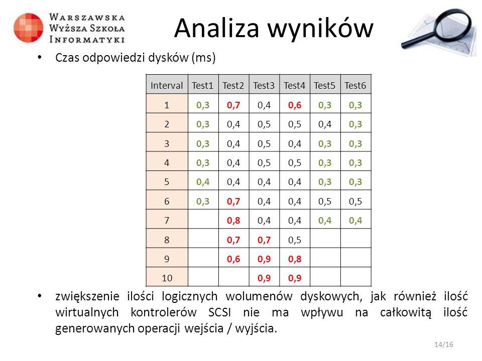 Analiza wyników Czas odpowiedzi dysków (ms) zwiększenie ilości logicznych wolumenów dyskowych, jak również ilość wirtualnych kontrolerów SCSI nie ma w