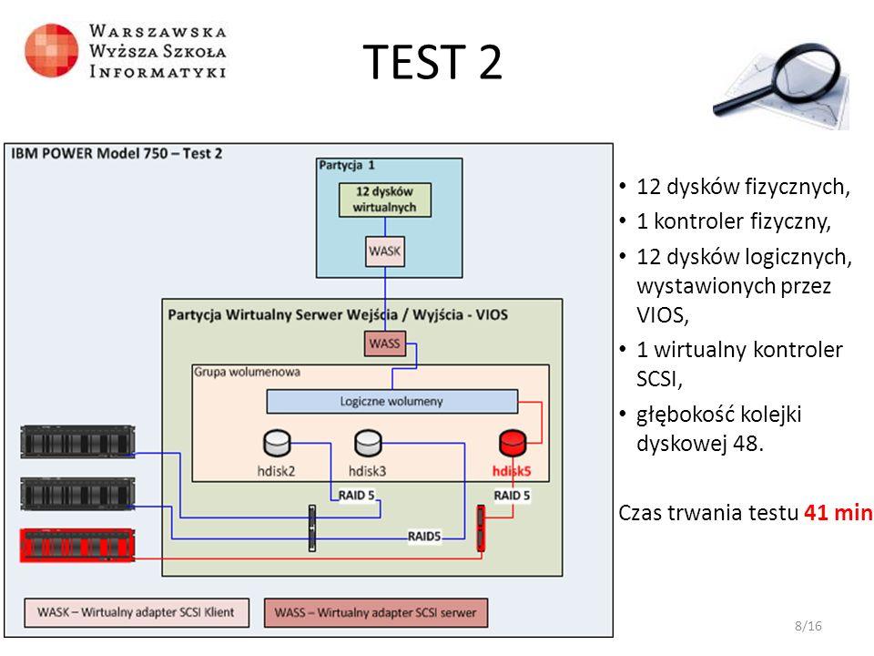 12 dysków fizycznych, 1 kontroler fizyczny, 12 dysków logicznych, wystawionych przez VIOS, 1 wirtualny kontroler SCSI, głębokość kolejki dyskowej 48.
