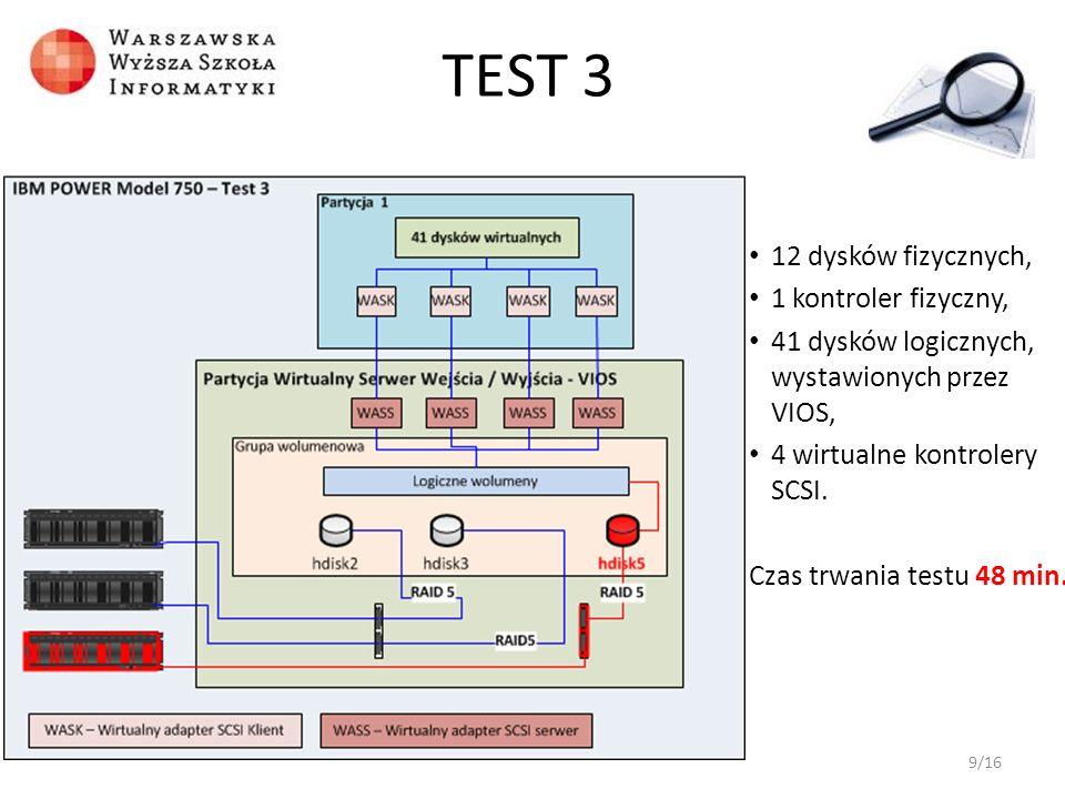 12 dysków fizycznych, 1 kontroler fizyczny, 41 dysków logicznych, wystawionych przez VIOS, 4 wirtualne kontrolery SCSI. Czas trwania testu 48 min. 9/1