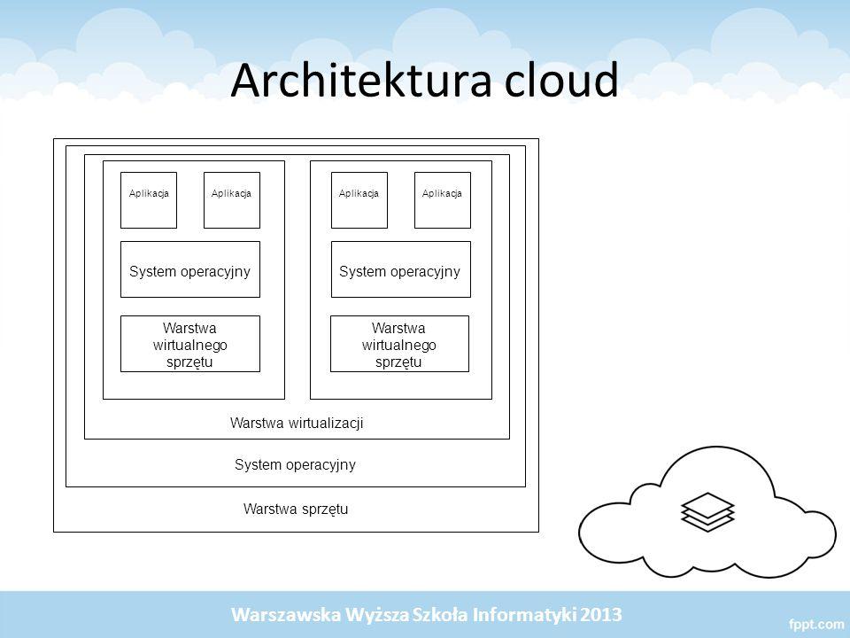 Architektura cloud Warstwa sprzętu System operacyjny Warstwa wirtualizacji Aplikacja System operacyjny Warstwa wirtualnego sprzętu Warszawska Wyższa S