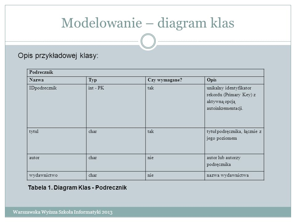 Modelowanie – diagram klas Podrecznik NazwaTypCzy wymagane?Opis IDpodrecznikint - PKtak unikalny identyfikator rekordu (Primary Key) z aktywną opcją a