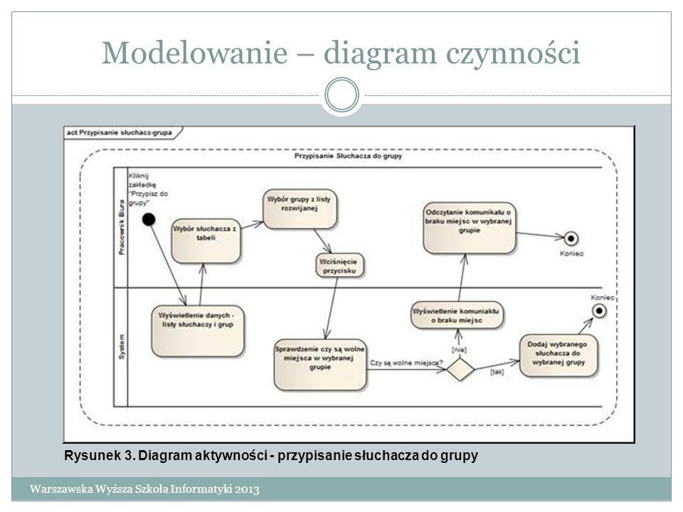 Modelowanie – diagram czynności Warszawska Wyższa Szkoła Informatyki 2013 Rysunek 3. Diagram aktywności - przypisanie słuchacza do grupy