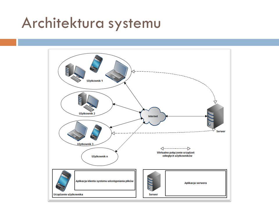 Architektura aplikacji