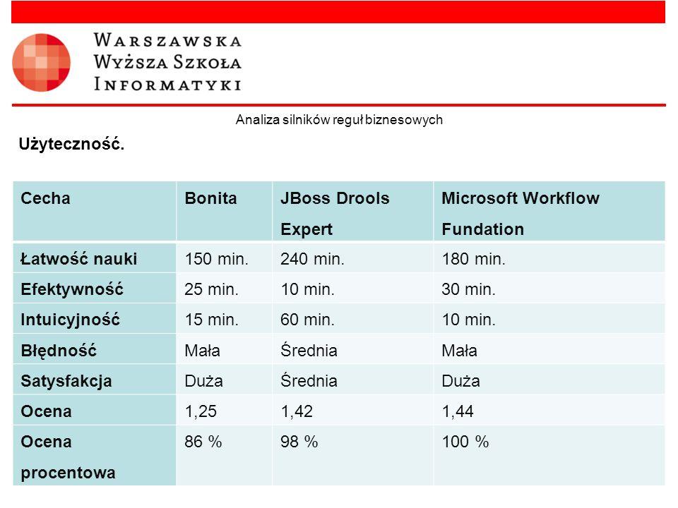 Analiza silników reguł biznesowych Użyteczność. CechaBonita JBoss Drools Expert Microsoft Workflow Fundation Łatwość nauki150 min.240 min.180 min. Efe