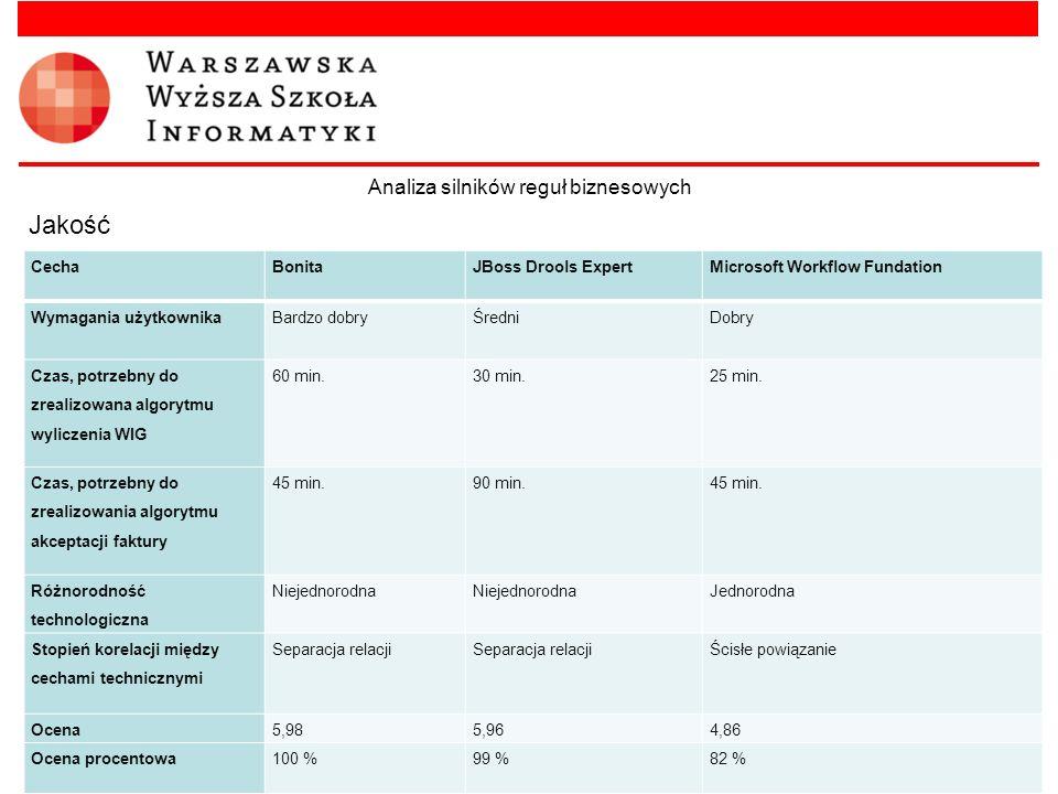 Analiza silników reguł biznesowych Jakość CechaBonitaJBoss Drools ExpertMicrosoft Workflow Fundation Wymagania użytkownika Bardzo dobry ŚredniDobry Cz