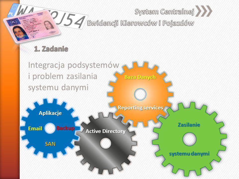 Integracja podsystemów i problem zasilania systemu danymi Email SAN Active Directory Aplikacje Backup Baza Danych Zasilanie systemu danymi Reporting s