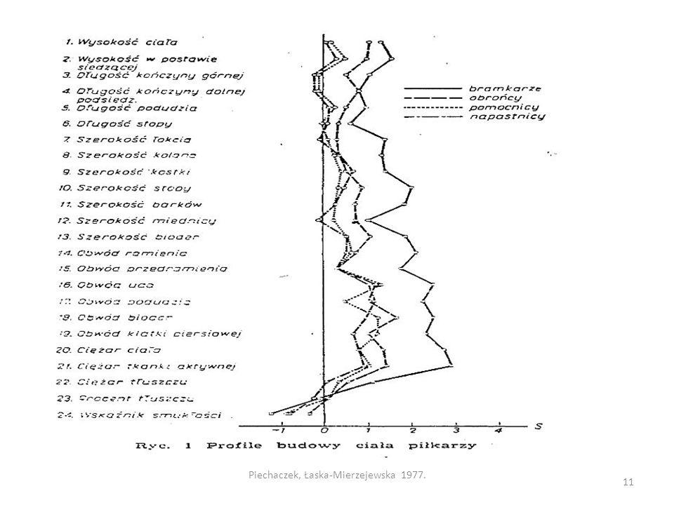 11 Piechaczek, Łaska-Mierzejewska 1977.